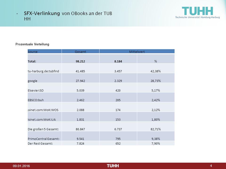 4 09.01.2016 Prozentuale Verteilung SFX-Verlinkung von OBooks an der TUB HH SourceGesamtMittelwert Total:98.2128.184% tu-harburg.de:tubfind41.4853.45742,38% google27.9422.32928,73% Elsevier:SD5.0394205,17% EBSCO:buh2.4622052,42% i sinet.com:WoK:WOS2.0881742,12% isinet.com:WoK:UA1.8311531,80% Die großen 5 Gesamt:80.8476.73782,71% PrimoCentral Gesamt:9.5417959,38% Der Rest Gesamt:7.8246527,90%