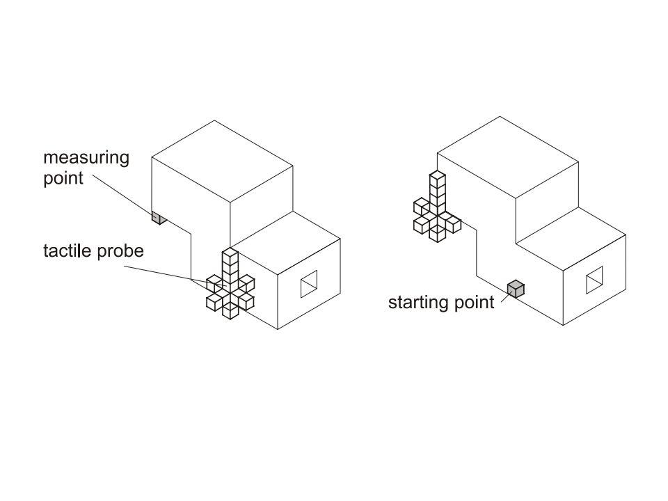 Wegfindung Individuum = 1 Pfad Gen = Diskrete Bewegung in eine Richtung