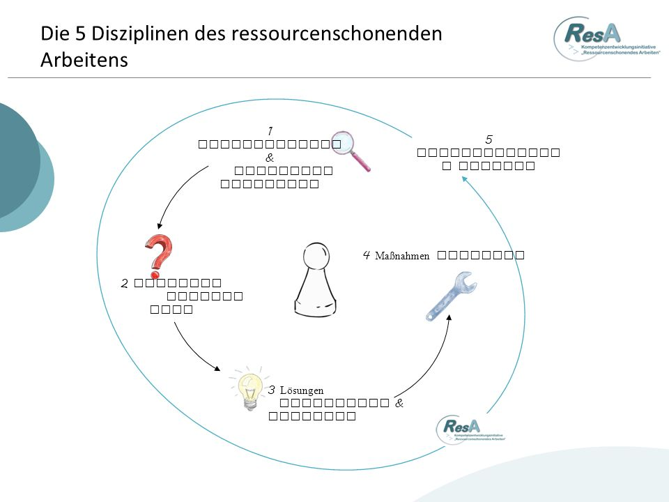 Die 5 Disziplinen des ressourcenschonenden Arbeitens 3 Lösungen erarbeiten & bewerten 1 Verschwendung & Belastung entdecken 4 Maßnahmen umsetzen 2 Ursachen analysi eren 5 Nachhaltigkei t sichern