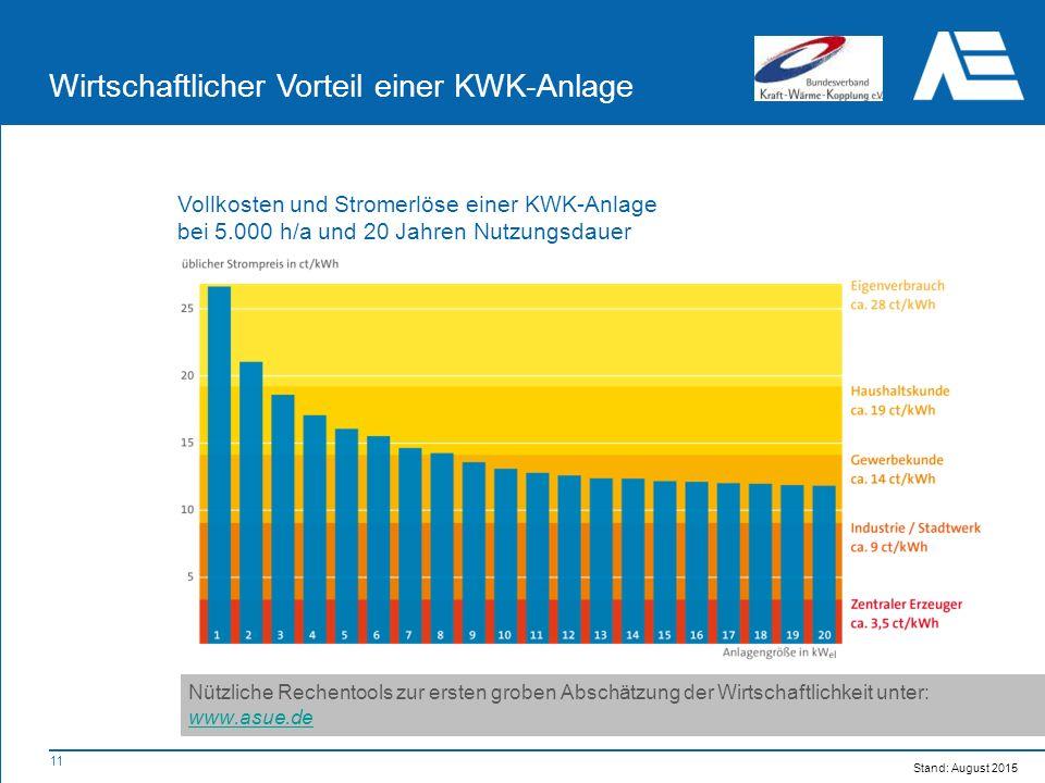 11 Wirtschaftlicher Vorteil einer KWK-Anlage Vollkosten und Stromerlöse einer KWK-Anlage bei 5.000 h/a und 20 Jahren Nutzungsdauer Nützliche Rechentools zur ersten groben Abschätzung der Wirtschaftlichkeit unter: www.asue.de Stand: August 2015