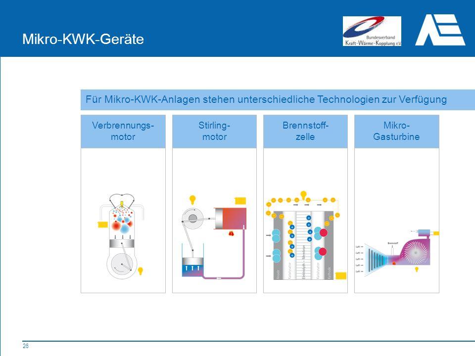 26 Mikro-KWK-Geräte Verbrennungs- motor Stirling- motor Brennstoff- zelle Mikro- Gasturbine Für Mikro-KWK-Anlagen stehen unterschiedliche Technologien zur Verfügung