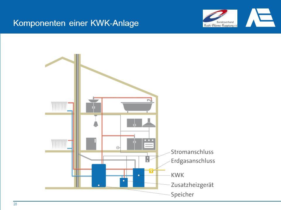 28 Komponenten einer KWK-Anlage