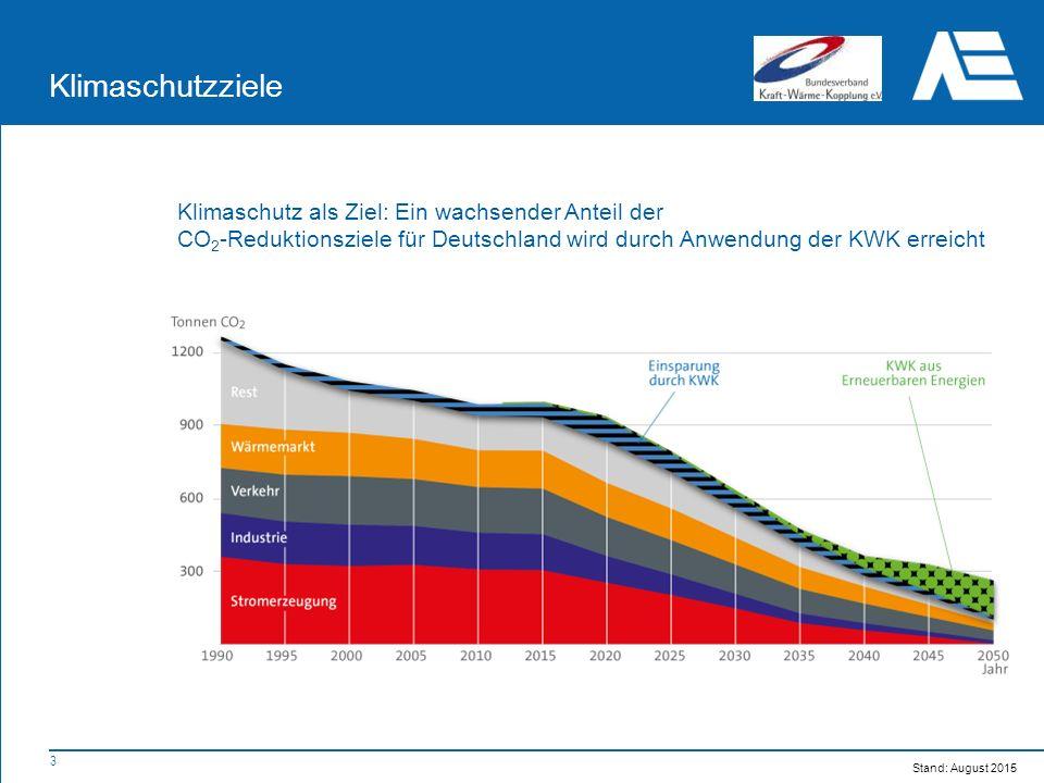 3 Klimaschutzziele Klimaschutz als Ziel: Ein wachsender Anteil der CO 2 -Reduktionsziele für Deutschland wird durch Anwendung der KWK erreicht Stand: August 2015