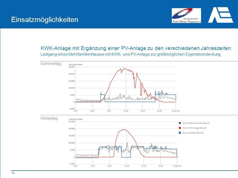 36 Einsatzmöglichkeiten Sommertag Wintertag Lastgang eines Mehrfamilienhauses mit KWK- und PV-Anlage zur größtmöglichen Eigenstromdeckung KWK-Anlage mit Ergänzung einer PV-Anlage zu den verschiedenen Jahreszeiten