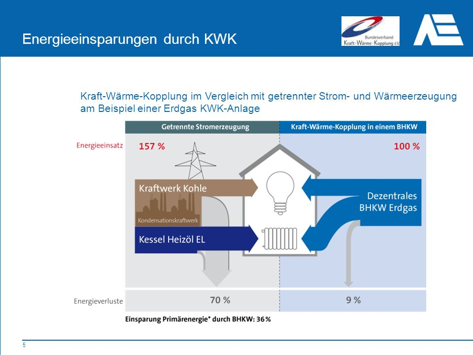 5 Energieeinsparungen durch KWK Kraft-Wärme-Kopplung im Vergleich mit getrennter Strom- und Wärmeerzeugung am Beispiel einer Erdgas KWK-Anlage