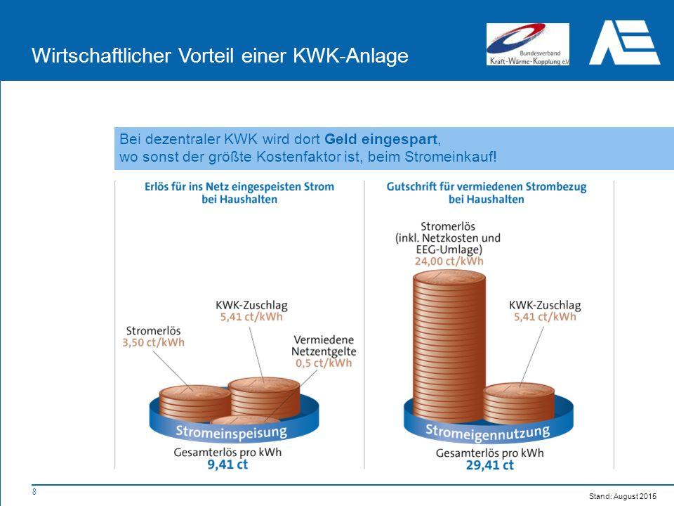 8 Wirtschaftlicher Vorteil einer KWK-Anlage Bei dezentraler KWK wird dort Geld eingespart, wo sonst der größte Kostenfaktor ist, beim Stromeinkauf.