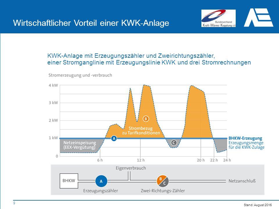9 KWK-Anlage mit Erzeugungszähler und Zweirichtungszähler, einer Stromganglinie mit Erzeugungslinie KWK und drei Stromrechnungen Wirtschaftlicher Vorteil einer KWK-Anlage Stand: August 2015