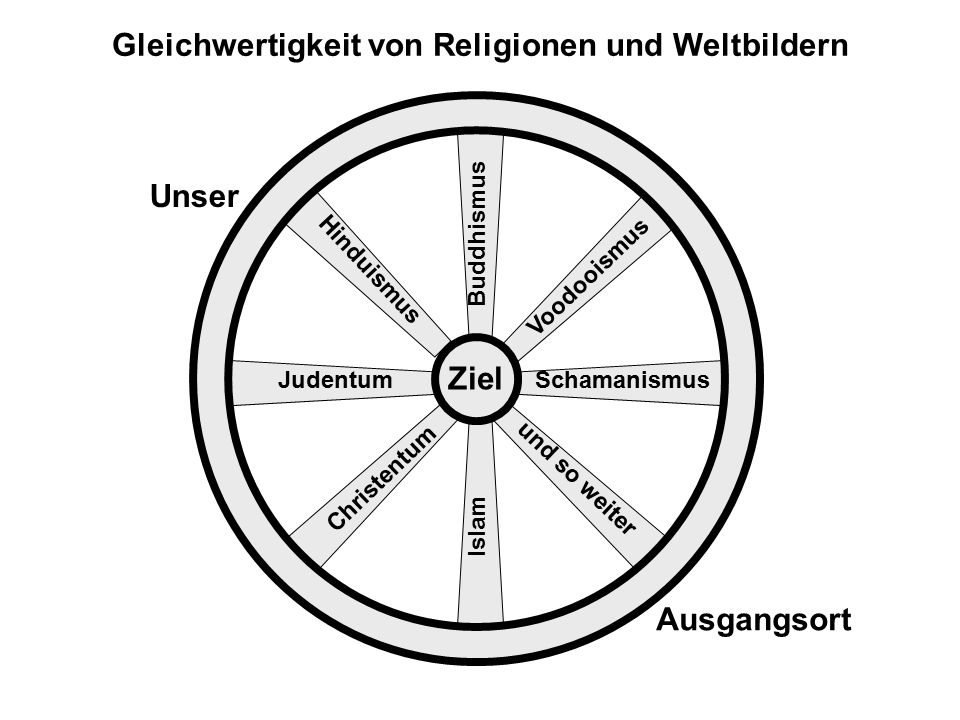 Gleichwertigkeit von Religionen und Weltbildern Unser Ziel SchamanismusJudentum Hinduismus Buddhismus Voodooismus Christentum Islam und so weiter Ausg