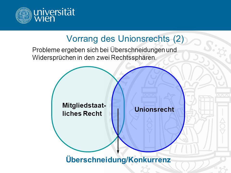13 Vorrang des Unionsrechts (2) Probleme ergeben sich bei Überschneidungen und Widersprüchen in den zwei Rechtssphären. Mitgliedstaat- liches Recht Un