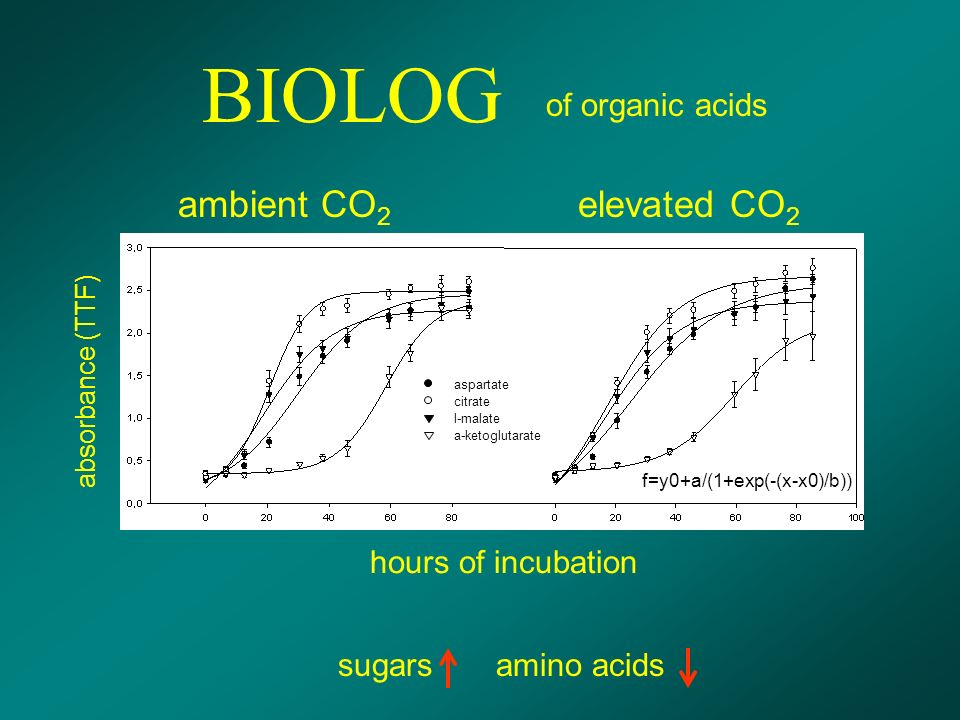 BIOLOG hours of incubation absorbance (TTF) sugars amino acids ambient CO 2 elevated CO 2 of organic acids aspartate citrate l-malate a-ketoglutarate f=y0+a/(1+exp(-(x-x0)/b))