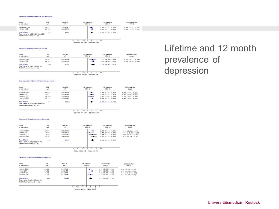 Universitätsmedizin Rostock Lifetime and 12 month prevalence of depression