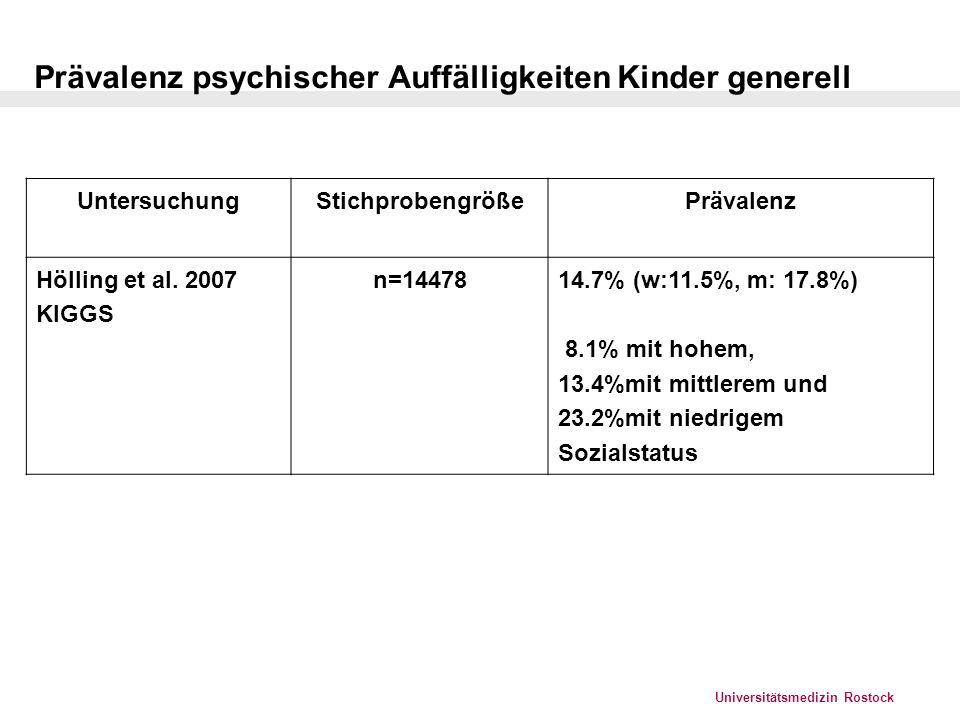 Universitätsmedizin Rostock Gesundheitliche Probleme Prävalenz von Kindern mit Symptomen und Beeinträchtigungen in % 7-10 Jahre 11-17 Jahre in Therapie oder therapiebedürftig in % 7-10 Jahre 11-17 Jahre Depression * (CES-DC >/==16) 5,6 4,937,5 30,2 Angststörung * (SCARED-5 >/=3) 6,3 4,026,3 41,9 ADHS * (Conners >/=15) 6,4 4,932,4 39,7 Störung des Sozialverhaltens* (CBCL) 8,7 9,727,0 27,8 riskanter Alkoholkonsum* (5-6 Gläser Bier/Wein oder 2-3 Gläser Schnaps) 1,6 15,9 Suizidversuche* 1,1 28,0 Essstörung (SCOFF)**11-13 Jahre 14-17 Jahre 20,6 22,7 Keine Angaben Häufigkeit, der von Eltern berichteten gesundheitlichen Probleme ihrer Kinder (KiGGS und BELLA)