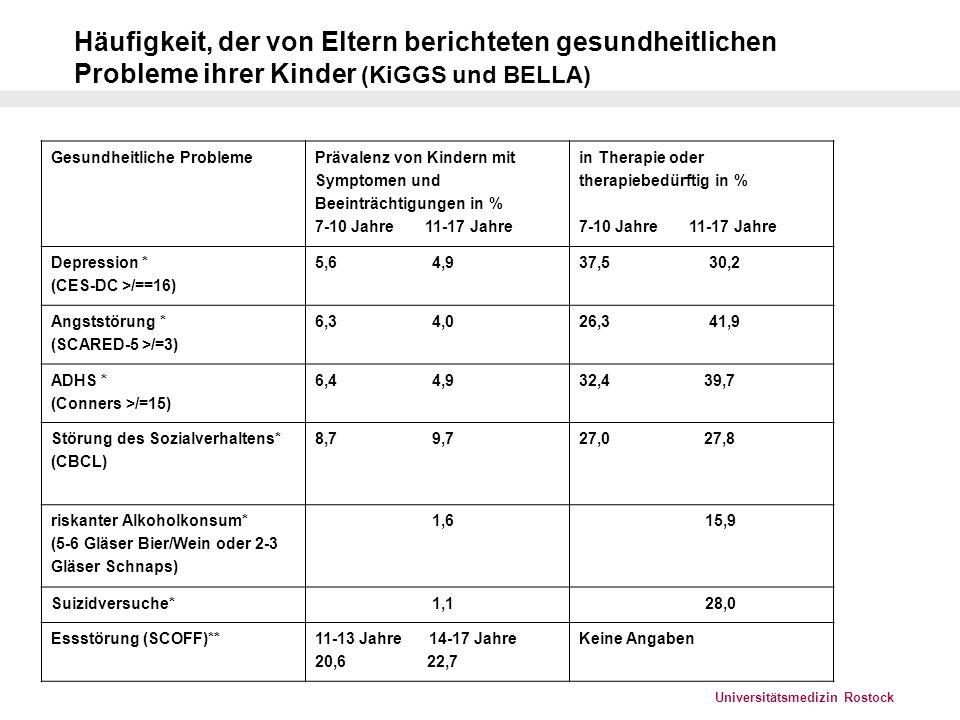 Universitätsmedizin Rostock Kinder psychisch kranker Eltern I (Wiegand-Grefe et al.