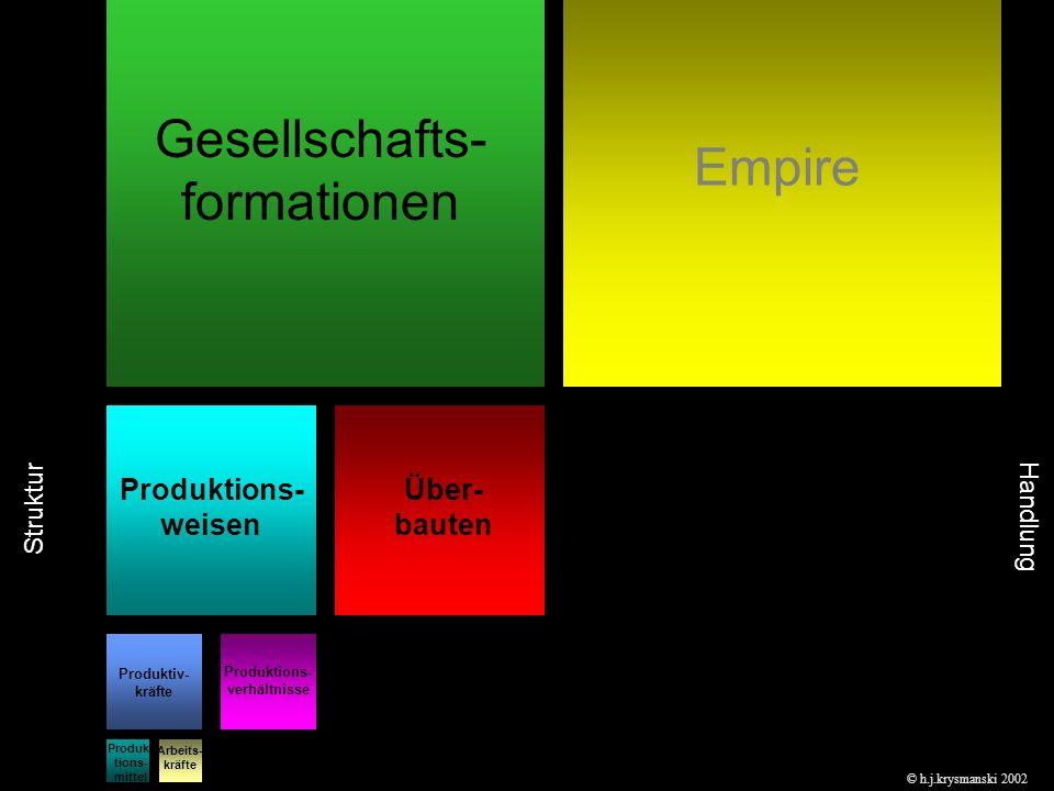 Gesellschafts- formationen Empire Produktions- weisen Über- bauten Produktiv- kräfte Produktions- verhältnisse Produk- tions- mittel Arbeits- kräfte © h.j.krysmanski 2002 Struktur Handlung