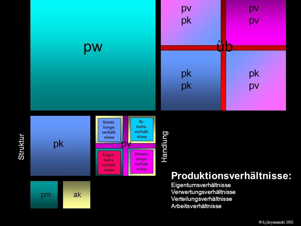pmak pkpv pwüb pm ak pm pm ak ak pk pk pv pv pkpv Produktionsverhältnisse: Eigentumsverhältnisse Verwertungsverhältnisse Verteilungsverhältnisse Arbeitsverhältnisse Eigen- tums- verhält- nisse Ar- beits- verhält- nisse Verwer- tungs- verhält- nisse Vertei- lungs- verhält- nisse © h.j.krysmanski 2002 StrukturHandlung