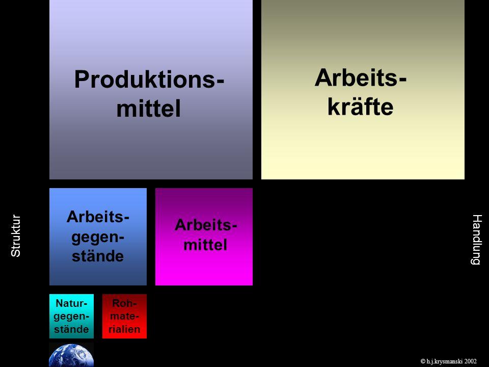Produktions- mittel Arbeits- kräfte © h.j.krysmanski 2002 Natur- gegen- stände Roh- mate- rialien Arbeits- gegen- stände Arbeits- mittel Handlung Struktur