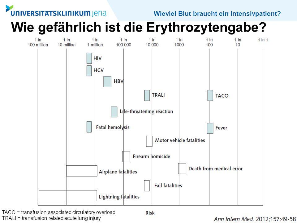 Wieviel Blut braucht ein Intensivpatient? Wie gefährlich ist die Erythrozytengabe? TACO = transfusion-associated circulatory overload; TRALI = transfu