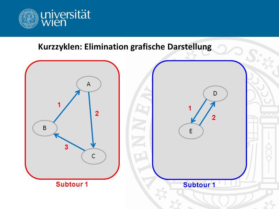 Kurzzyklen: Elimination grafische Darstellung A B C E D 1 2 3 Subtour 1 1 2
