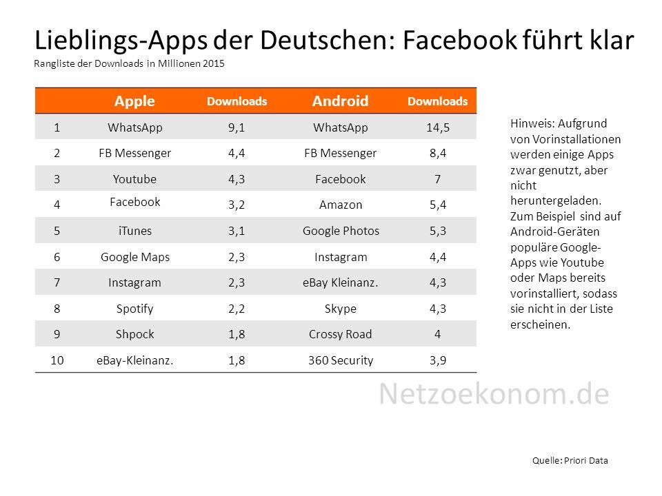 Lieblings-Apps der Deutschen: Facebook führt klar Rangliste der Downloads in Millionen 2015 Quelle: Priori Data Hinweis: Aufgrund von Vorinstallationen werden einige Apps zwar genutzt, aber nicht heruntergeladen.