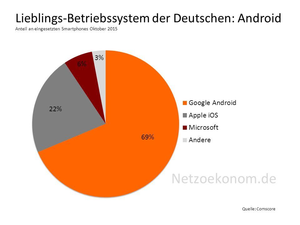 Lieblings-Betriebssystem der Deutschen: Android Anteil an eingesetzten Smartphones Oktober 2015 Quelle: Comscore