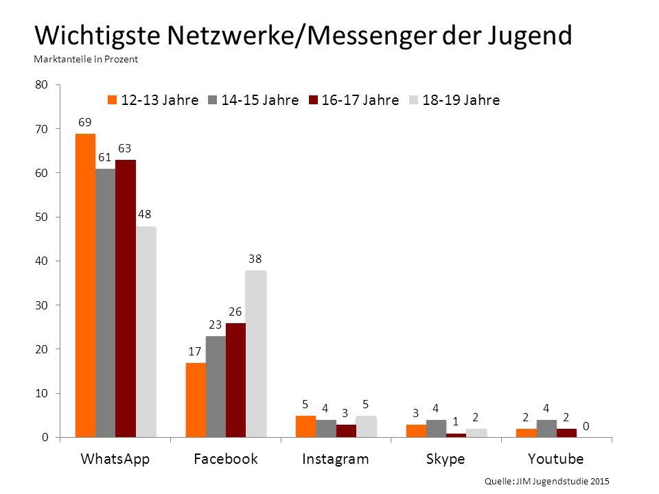 Wichtigste Netzwerke/Messenger der Jugend Marktanteile in Prozent Quelle: JIM Jugendstudie 2015