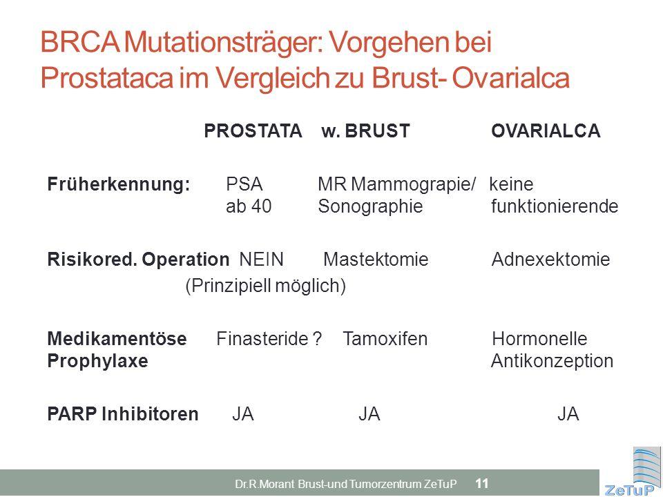 BRCA Mutationsträger: Vorgehen bei Prostataca im Vergleich zu Brust- Ovarialca PROSTATA w. BRUST OVARIALCA Früherkennung: PSA MR Mammograpie/ keine ab