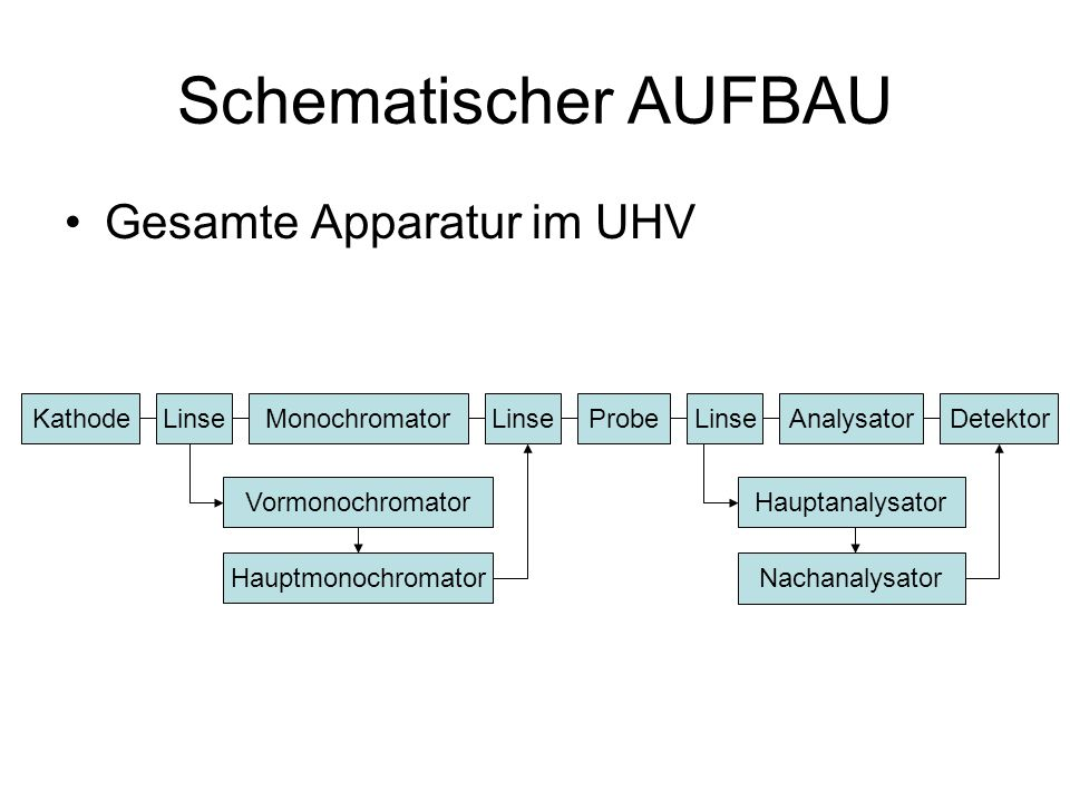Schematischer AUFBAU Gesamte Apparatur im UHV Kathode Detektor LinseMonochromatorLinseProbeLinseAnalysator Vormonochromator Hauptmonochromator Hauptanalysator Nachanalysator