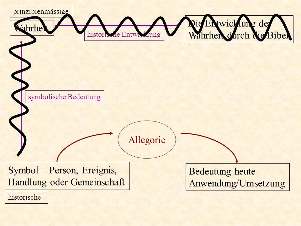 symbolische Bedeutung Die Entwicklung der Wahrheit durch die Bibel historische Entwicklung In Anlehnung an E.