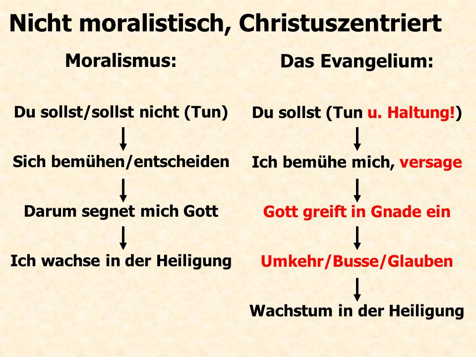 Nicht moralistisch, Christuszentriert Moralismus: Du sollst/sollst nicht (Tun) Sich bemühen/entscheiden Darum segnet mich Gott Ich wachse in der Heiligung