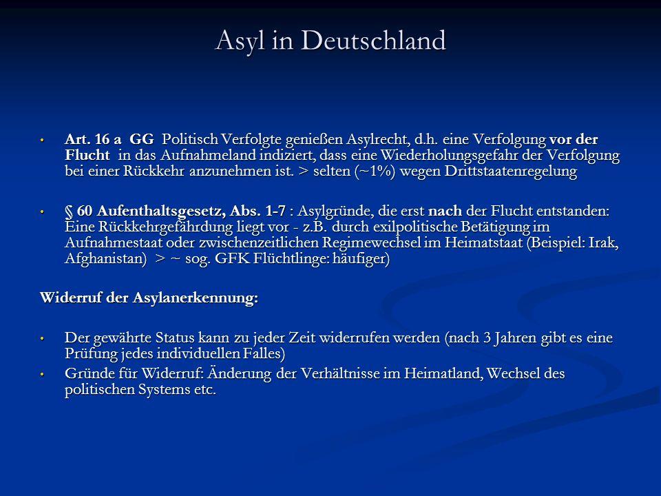 Asyl in Deutschland Art.16 a GG Politisch Verfolgte genießen Asylrecht, d.h.