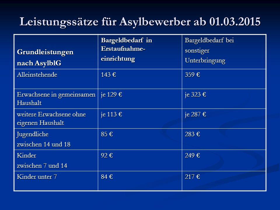 Leistungssätze für Asylbewerber ab 01.03.2015 Grundleistungen nach AsylblG Bargeldbedarf in Erstaufnahme- einrichtung Bargeldbedarf bei sonstigerUnterbringung Alleinstehende 143 € 359 € Erwachsene in gemeinsamen Haushalt je 129 € je 323 € weitere Erwachsene ohne eigenen Haushalt je 113 € je 287 € Jugendliche zwischen 14 und 18 85 € 283 € Kinder zwischen 7 und 14 92 € 249 € Kinder unter 7 84 € 217 €