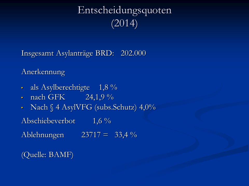 Entscheidungsquoten (2014) Insgesamt Asylanträge BRD:202.000 Anerkennung als Asylberechtigte 1,8 % als Asylberechtigte 1,8 % nach GFK 24,1,9 % nach GFK 24,1,9 % Nach § 4 AsylVFG (subs.Schutz) 4,0% Nach § 4 AsylVFG (subs.Schutz) 4,0% Abschiebeverbot 1,6 % Ablehnungen 23717 = 33,4 % (Quelle: BAMF)