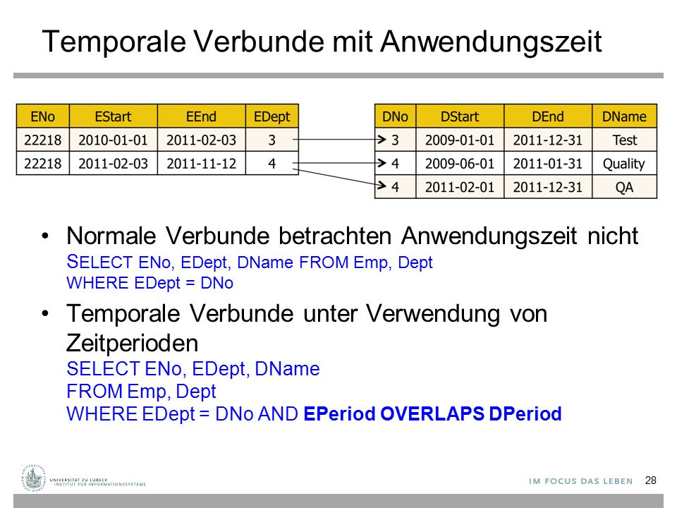 Temporale Verbunde mit Anwendungszeit Normale Verbunde betrachten Anwendungszeit nicht S ELECT ENo, EDept, DName FROM Emp, Dept WHERE EDept = DNo Temp