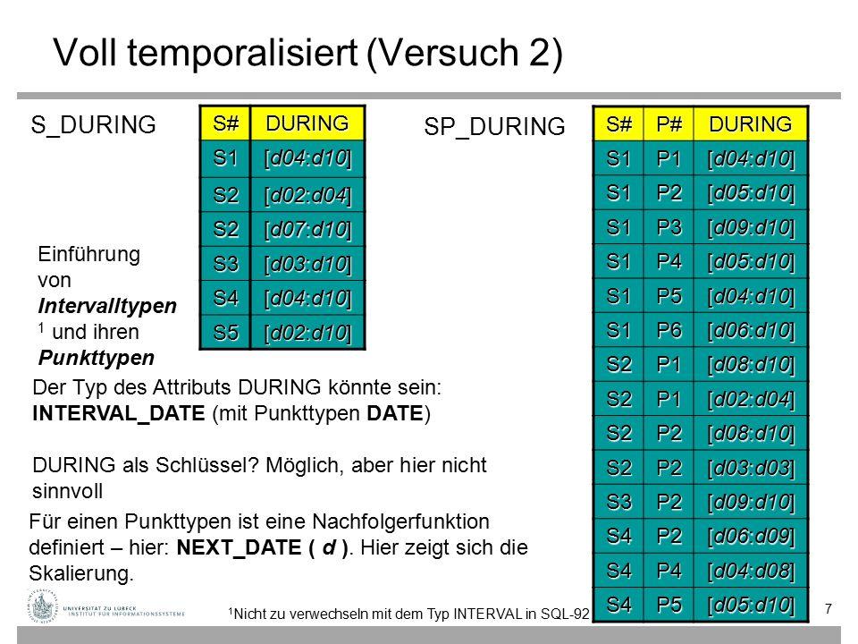Voll temporalisiert (Versuch 2) 7 7 S#DURING S1 [d04:d10] S2 [d02:d04] S2 [d07:d10] S3 [d03:d10] S4 [d04:d10] S5 [d02:d10] S#P#DURINGS1P1 [d04:d10] S1