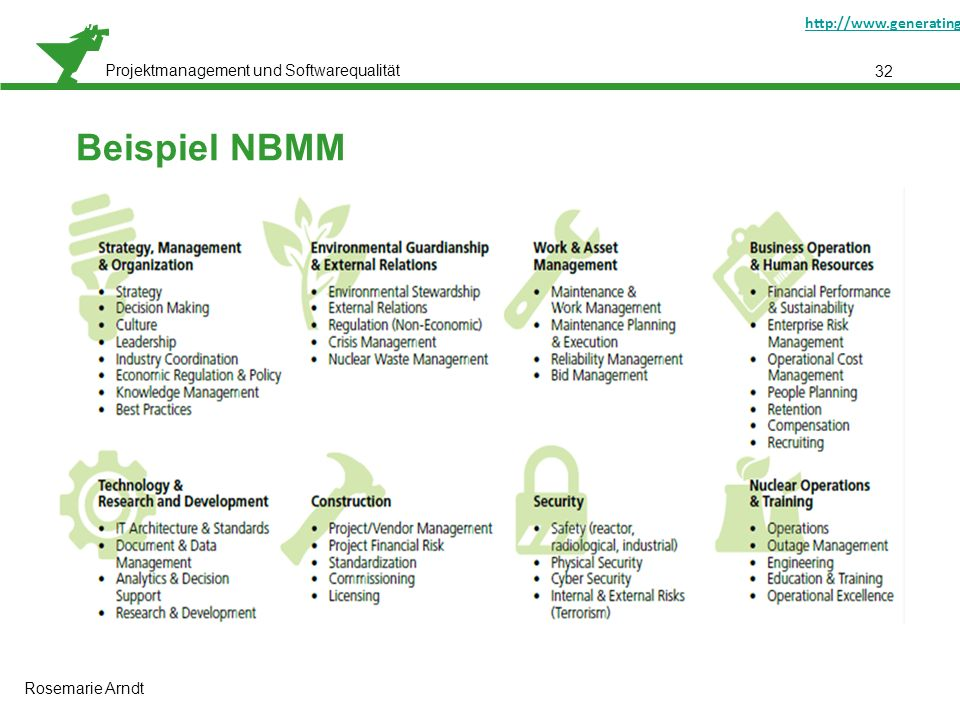 "Projektmanagement und Softwarequalität 32 Beispiel NBMM Gerber, Neil/Ray, Terry: ""Smarter Nuclear Power: Using a Maturity Model to Help Prepare for the Nuclear Renaissance http://www.generatinginsights.com/whitepaper/smarter-nuclear-power-using-a-maturity-model-to-help-prepare-for-the-nuclear-renaissance.html [01.10.2011]http://www.generatinginsights.com/whitepaper/smarter-nuclear-power-using-a-maturity-model-to-help-prepare-for-the-nuclear-renaissance.html Rosemarie Arndt"