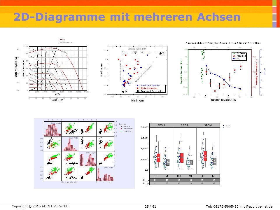 Copyright © 2015 ADDITIVE GmbH Tel: 06172-5905-30 info@additive-net.de/ 61 2D-Diagramme mit mehreren Achsen 25