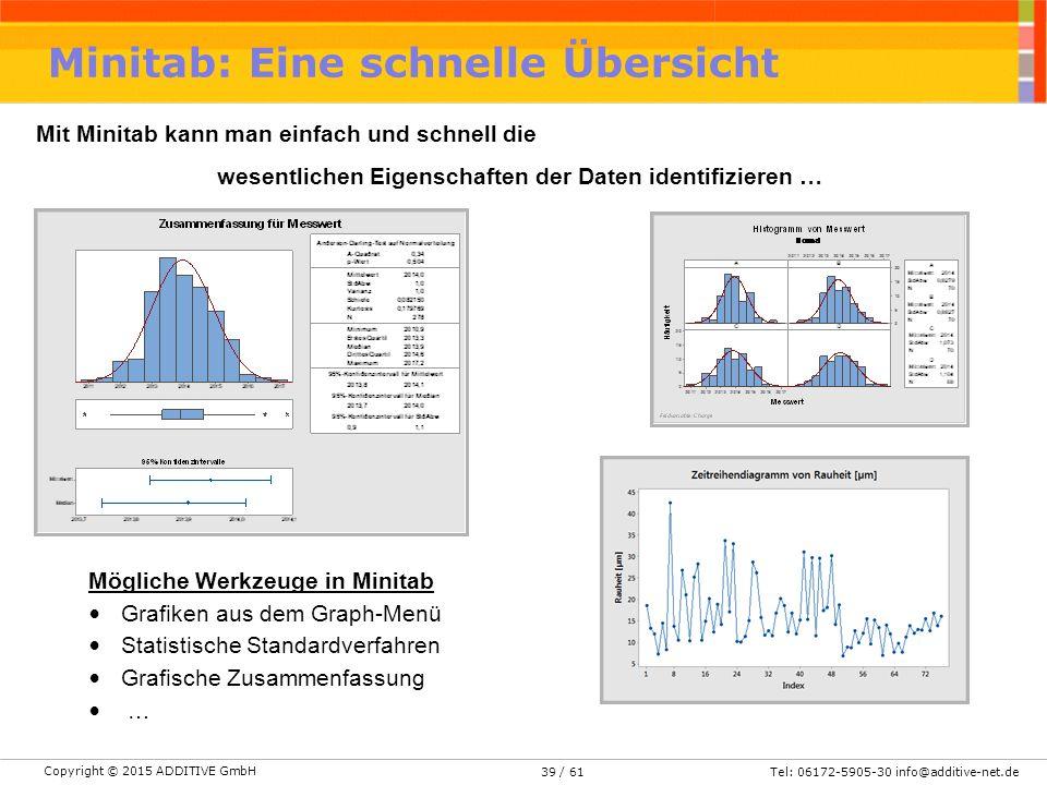 Copyright © 2015 ADDITIVE GmbH Tel: 06172-5905-30 info@additive-net.de/ 6139 Minitab: Eine schnelle Übersicht Mit Minitab kann man einfach und schnell die wesentlichen Eigenschaften der Daten identifizieren … Mögliche Werkzeuge in Minitab Grafiken aus dem Graph-Menü Statistische Standardverfahren Grafische Zusammenfassung …