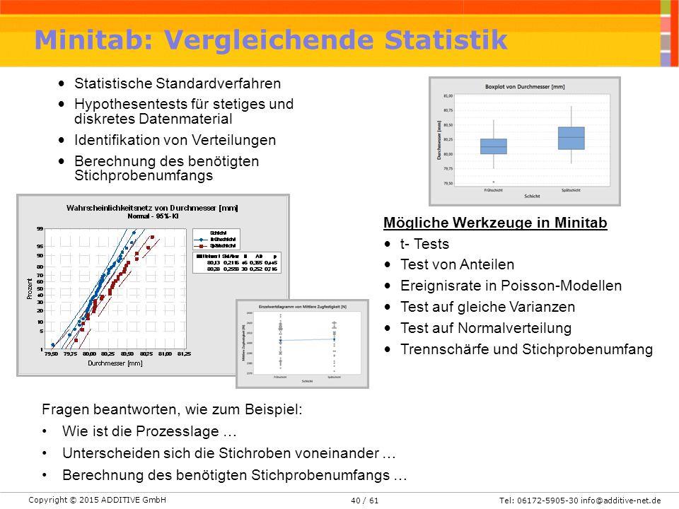 Copyright © 2015 ADDITIVE GmbH Tel: 06172-5905-30 info@additive-net.de/ 6140 Minitab: Vergleichende Statistik Statistische Standardverfahren Hypothesentests für stetiges und diskretes Datenmaterial Identifikation von Verteilungen Berechnung des benötigten Stichprobenumfangs Fragen beantworten, wie zum Beispiel: Wie ist die Prozesslage … Unterscheiden sich die Stichroben voneinander … Berechnung des benötigten Stichprobenumfangs … Mögliche Werkzeuge in Minitab t- Tests Test von Anteilen Ereignisrate in Poisson-Modellen Test auf gleiche Varianzen Test auf Normalverteilung Trennschärfe und Stichprobenumfang