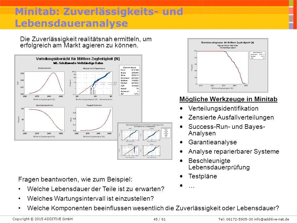 Copyright © 2015 ADDITIVE GmbH Tel: 06172-5905-30 info@additive-net.de/ 6145 Minitab: Zuverlässigkeits- und Lebensdaueranalyse Die Zuverlässigkeit realitätsnah ermitteln, um erfolgreich am Markt agieren zu können.