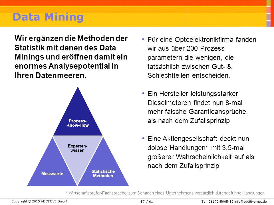 Copyright © 2015 ADDITIVE GmbH Tel: 06172-5905-30 info@additive-net.de/ 61 Data Mining Wir ergänzen die Methoden der Statistik mit denen des Data Minings und eröffnen damit ein enormes Analysepotential in Ihren Datenmeeren.