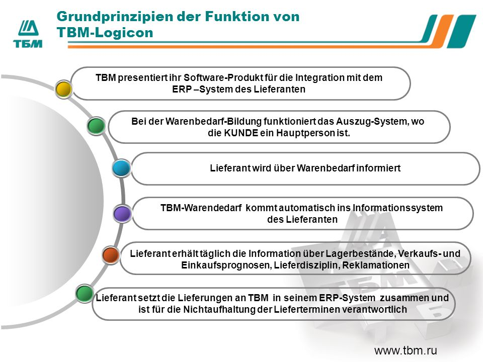 ТBМ - Logicon.Hauptbetriebsziffern.