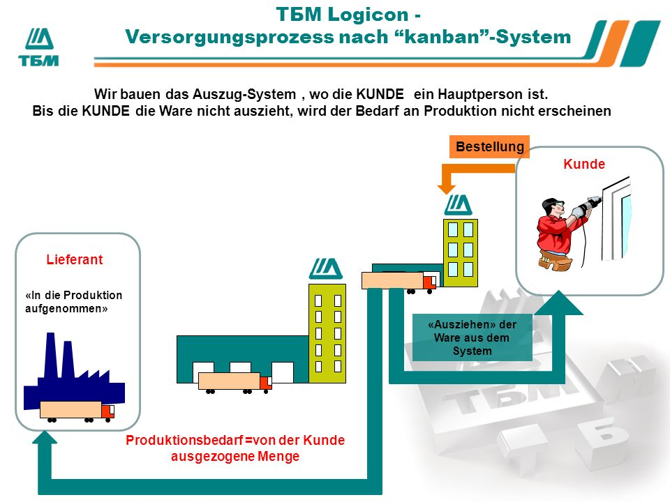 ТБМ Logicon - Versorgungsprozess nach kanban -System Wir bauen das Auszug-System, wo die KUNDE ein Hauptperson ist.