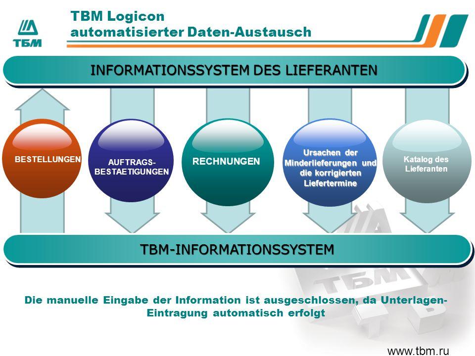www.tbm.ru ТBМ Logicon automatisierter Daten-Austausch AUFTRAGS- BESTAETIGUNGEN RECHNUNGEN Katalog des Lieferanten Ursachen der Minderlieferungen und die korrigierten Liefertermine BESTELLUNGEN TBM-INFORMATIONSSYSTEMTBM-INFORMATIONSSYSTEM Die manuelle Eingabe der Information ist ausgeschlossen, da Unterlagen- Eintragung automatisch erfolgt INFORMATIONSSYSTEM DES LIEFERANTEN