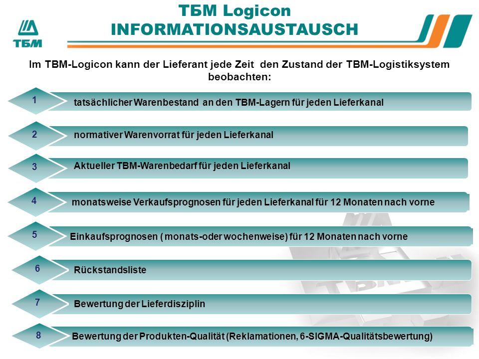 Im ТBМ-Logicon kann der Lieferant jede Zeit den Zustand der TBM-Logistiksystem beobachten: tatsächlicher Warenbestand an den TBM-Lagern für jeden Lieferkanal 1 monatsweise Verkaufsprognosen für jeden Lieferkanal für 12 Monaten nach vorne 4 Einkaufsprognosen ( monats-oder wochenweise) für 12 Monaten nach vorne 5 Rückstandsliste 6 Bewertung der Lieferdisziplin 7 Bewertung der Produkten-Qualität (Reklamationen, 6-SIGMA-Qualitätsbewertung) 8 ТБМ Logicon INFORMATIONSAUSTAUSCH 2 normativer Warenvorrat für jeden Lieferkanal 3 Aktueller TBM-Warenbedarf für jeden Lieferkanal