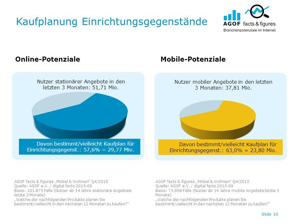 Kaufplanung Einrichtungsgegenstände Slide 10 Nutzer stationärer Angebote in den letzten 3 Monaten: 51,71 Mio. Nutzer mobiler Angebote in den letzten 3