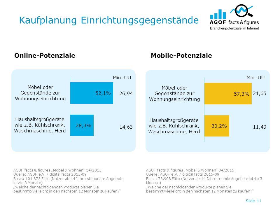 """Kaufplanung Einrichtungsgegenstände Slide 11 Online-PotenzialeMobile-Potenziale AGOF facts & figures """"Möbel & Wohnen Q4/2015 Quelle: AGOF e.V."""
