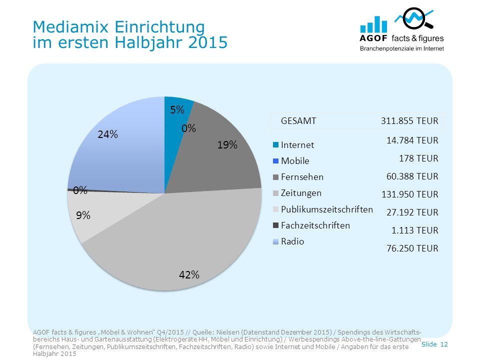 """Mediamix Einrichtung im ersten Halbjahr 2015 AGOF facts & figures """"Möbel & Wohnen"""" Q4/2015 // Quelle: Nielsen (Datenstand Dezember 2015) / Spendings d"""