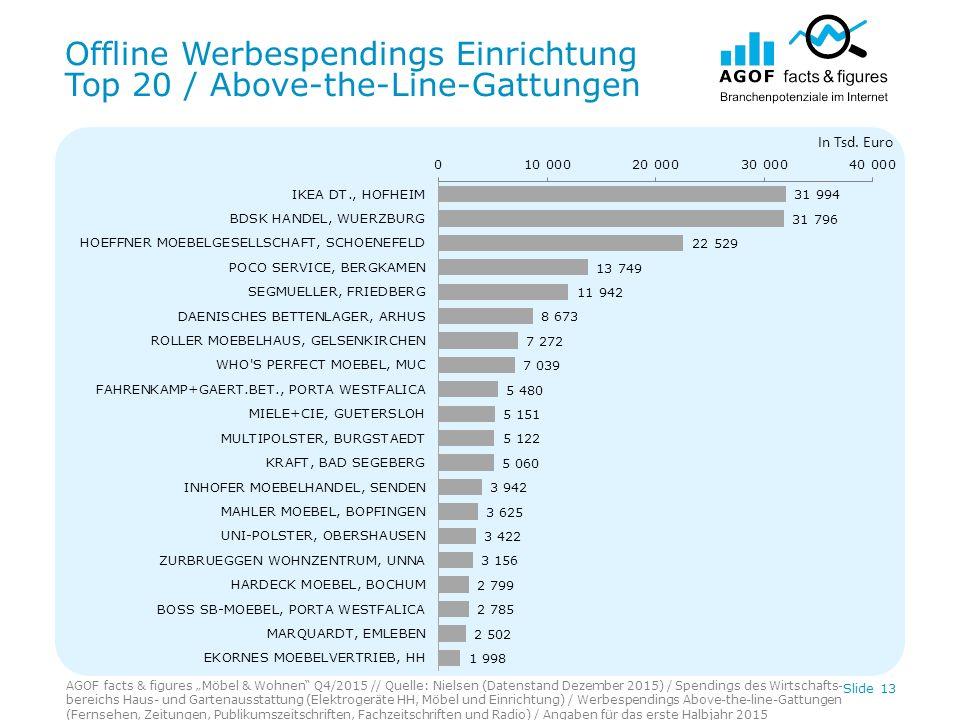 """Offline Werbespendings Einrichtung Top 20 / Above-the-Line-Gattungen AGOF facts & figures """"Möbel & Wohnen"""" Q4/2015 // Quelle: Nielsen (Datenstand Deze"""