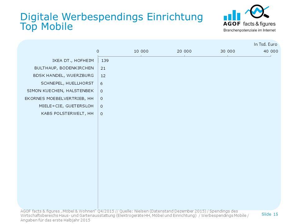 "Digitale Werbespendings Einrichtung Top Mobile Slide 15 In Tsd. Euro AGOF facts & figures ""Möbel & Wohnen"" Q4/2015 // Quelle: Nielsen (Datenstand Deze"
