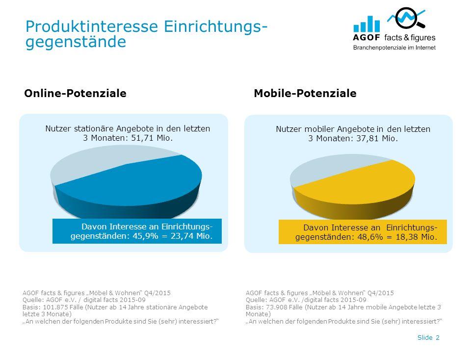 """Produktinteresse Einrichtungs- gegenstände AGOF facts & figures """"Möbel & Wohnen"""" Q4/2015 Quelle: AGOF e.V. / digital facts 2015-09 Basis: 101.875 Fäll"""